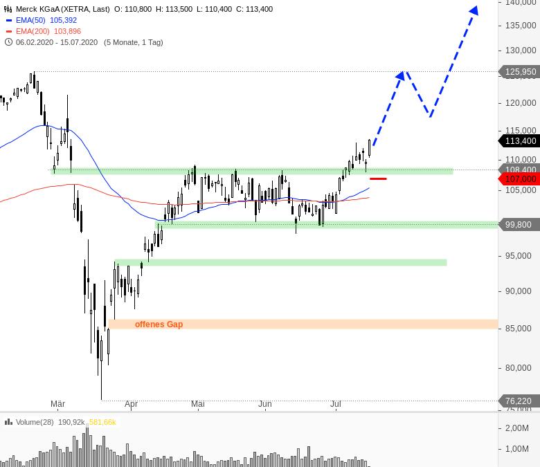 Rainman-Trading-DAX-und-Dow-Jones-vor-dem-Durchbruch-Chartanalyse-André-Rain-GodmodeTrader.de-2