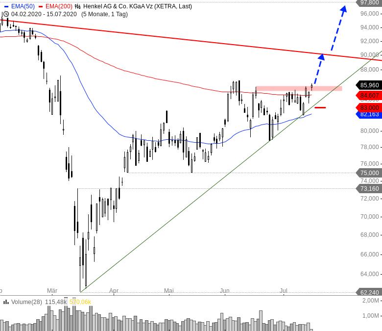 Rainman-Trading-DAX-und-Dow-Jones-vor-dem-Durchbruch-Chartanalyse-André-Rain-GodmodeTrader.de-3