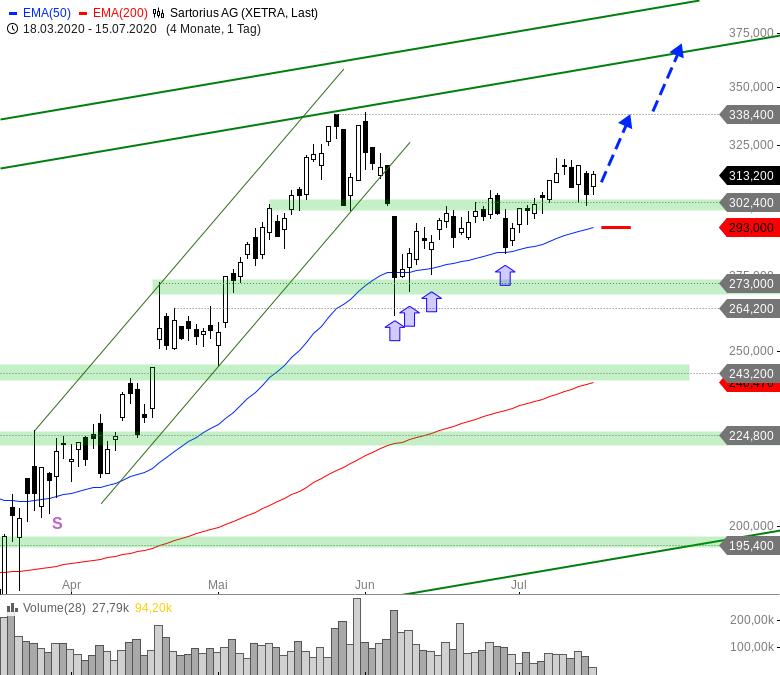 Rainman-Trading-DAX-und-Dow-Jones-vor-dem-Durchbruch-Chartanalyse-André-Rain-GodmodeTrader.de-4