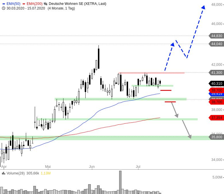 Rainman-Trading-DAX-und-Dow-Jones-vor-dem-Durchbruch-Chartanalyse-André-Rain-GodmodeTrader.de-6