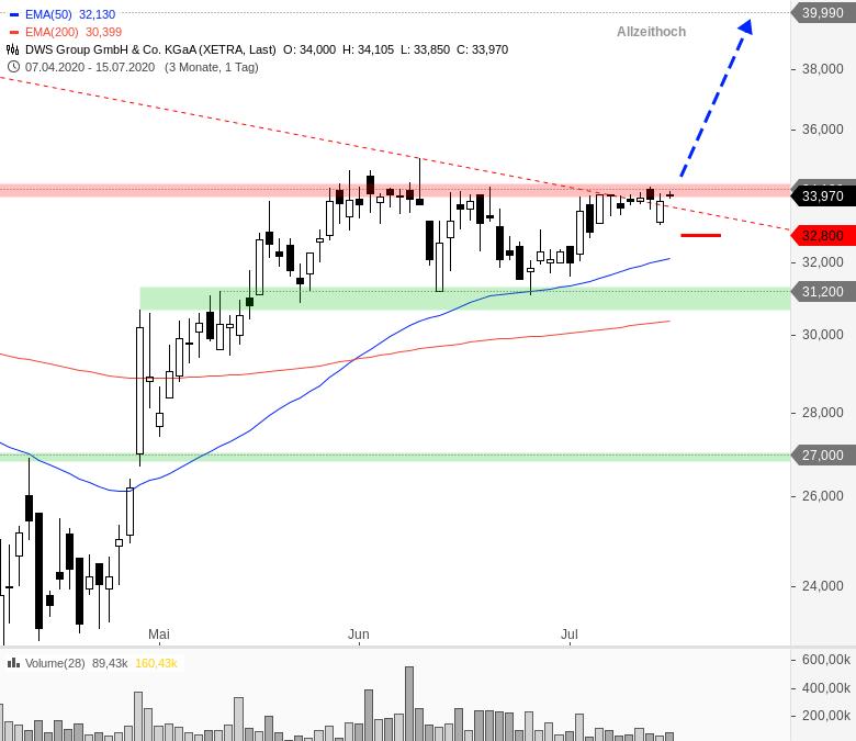 Rainman-Trading-DAX-und-Dow-Jones-vor-dem-Durchbruch-Chartanalyse-André-Rain-GodmodeTrader.de-7