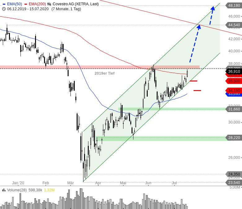 Rainman-Trading-DAX-und-Dow-Jones-vor-dem-Durchbruch-Chartanalyse-André-Rain-GodmodeTrader.de-8