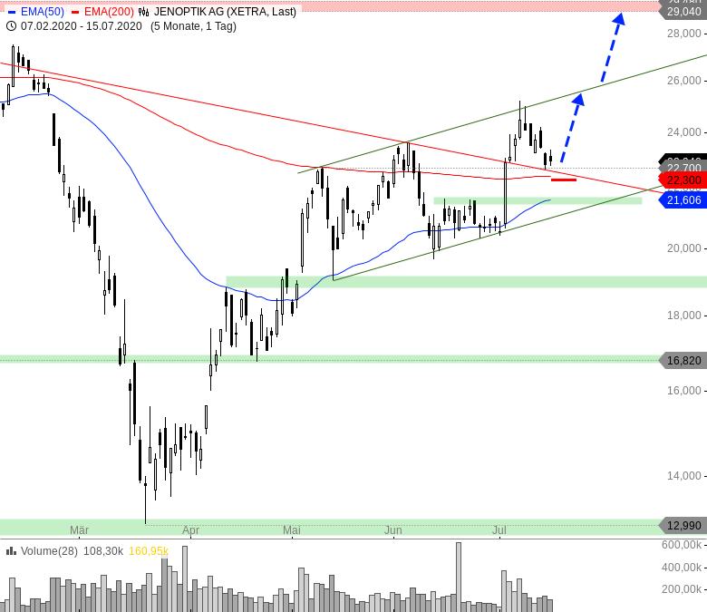 Rainman-Trading-DAX-und-Dow-Jones-vor-dem-Durchbruch-Chartanalyse-André-Rain-GodmodeTrader.de-9