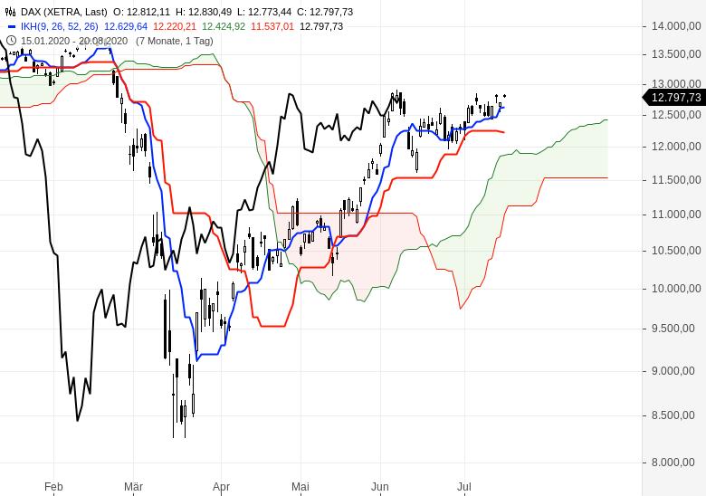 Aktienmärkte-bleiben-im-Aufwärtstrend-Chartanalyse-Oliver-Baron-GodmodeTrader.de-1
