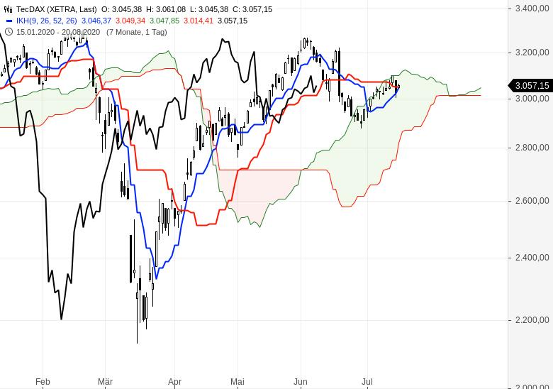 Aktienmärkte-bleiben-im-Aufwärtstrend-Chartanalyse-Oliver-Baron-GodmodeTrader.de-2