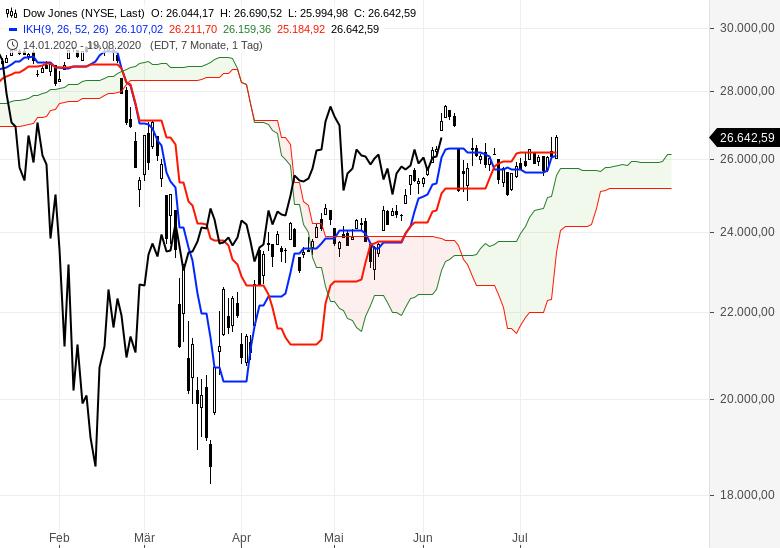 Aktienmärkte-bleiben-im-Aufwärtstrend-Chartanalyse-Oliver-Baron-GodmodeTrader.de-4