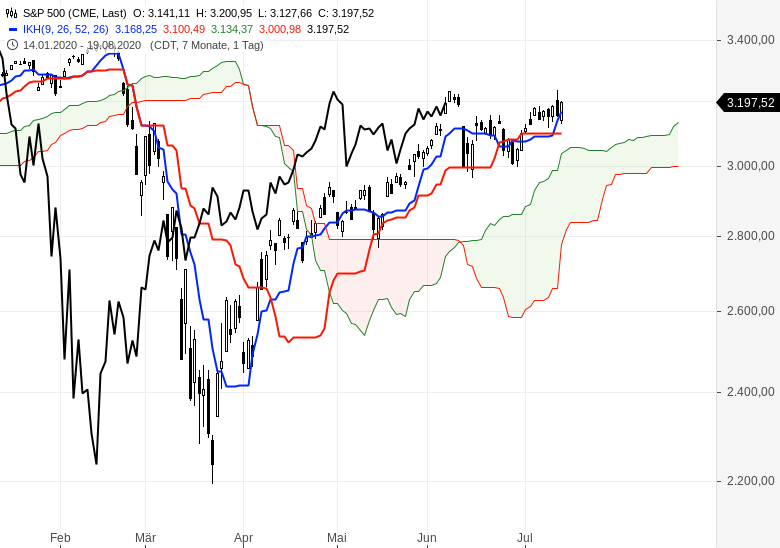 Aktienmärkte-bleiben-im-Aufwärtstrend-Chartanalyse-Oliver-Baron-GodmodeTrader.de-5