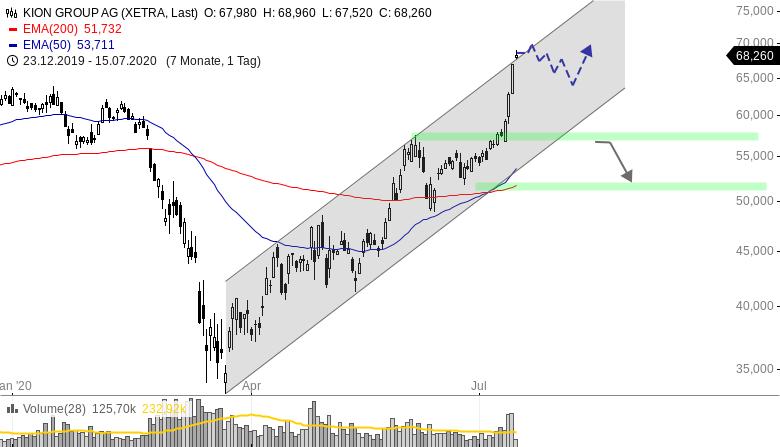 KION-Investmentbanken-erhöhen-Kursziel-Chartanalyse-Henry-Philippson-GodmodeTrader.de-1
