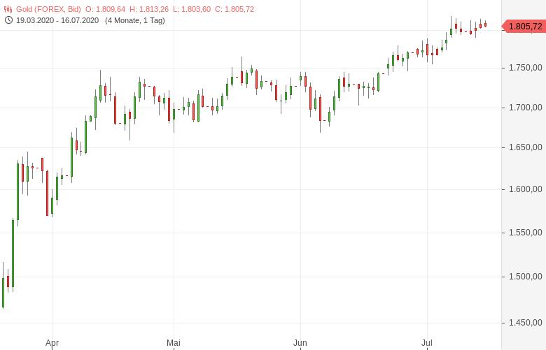 Gold-handelt-weiter-über-1-800-US-Dollar-Marke-Tomke-Hansmann-GodmodeTrader.de-1