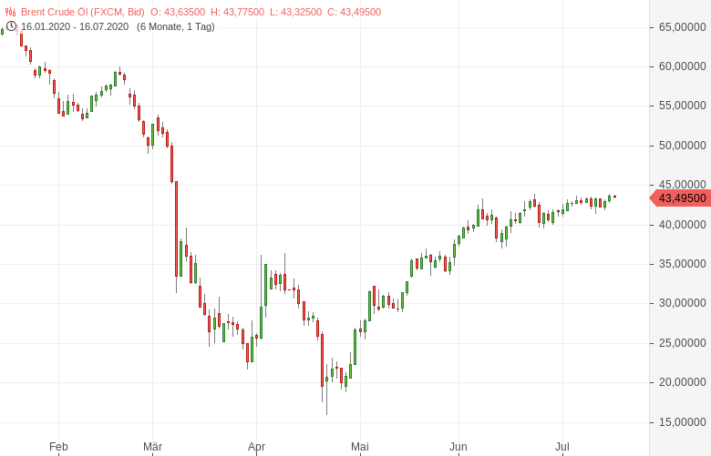 OPEC-erhöht-Ölproduktion-Wie-reagieren-die-Ölpreise-Bernd-Lammert-GodmodeTrader.de-1