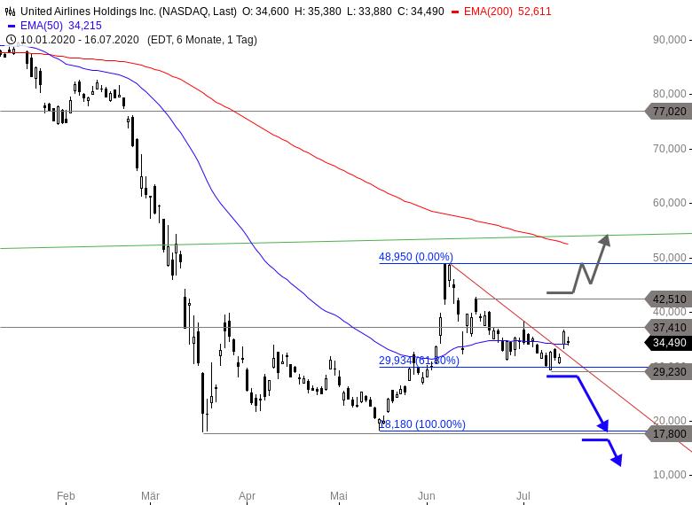 MAYDAY-US-Aktien-vor-Verkaufssignalen-Earnings-Season-Spezial-Chartanalyse-Thomas-May-GodmodeTrader.de-1