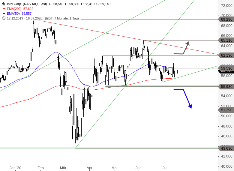 MAYDAY-US-Aktien-vor-Verkaufssignalen-Earnings-Season-Spezial-Chartanalyse-Thomas-May-GodmodeTrader.de-2