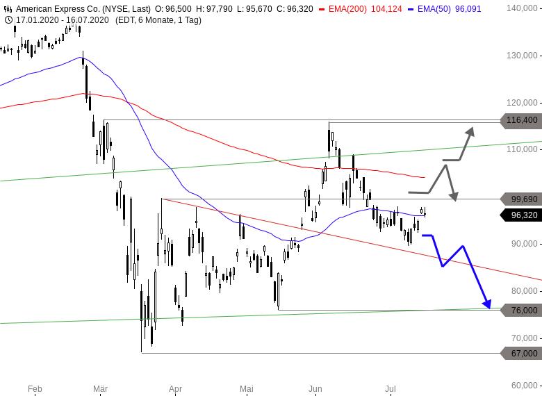 MAYDAY-US-Aktien-vor-Verkaufssignalen-Earnings-Season-Spezial-Chartanalyse-Thomas-May-GodmodeTrader.de-3