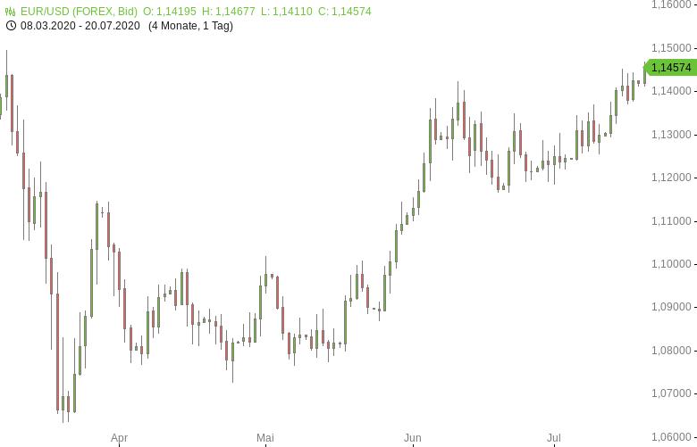 FX-Mittagsbericht-US-Dollar-nahe-Dreimonatstief-Tomke-Hansmann-GodmodeTrader.de-1