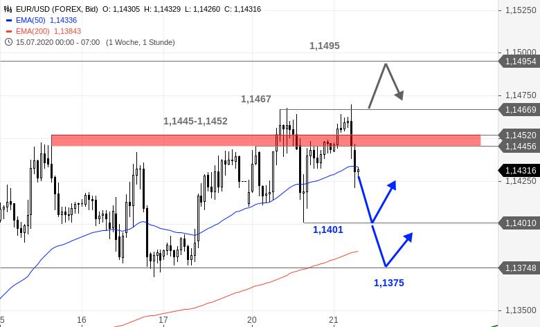 EUR-USD-Tagesausblick-Ziemlich-faky-das-Ganze-Chartanalyse-Bastian-Galuschka-GodmodeTrader.de-1