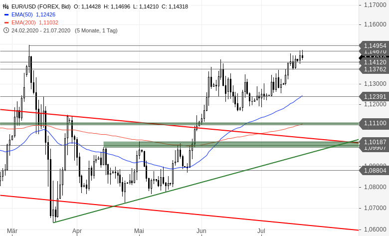 EUR-USD-Tagesausblick-Ziemlich-faky-das-Ganze-Chartanalyse-Bastian-Galuschka-GodmodeTrader.de-2