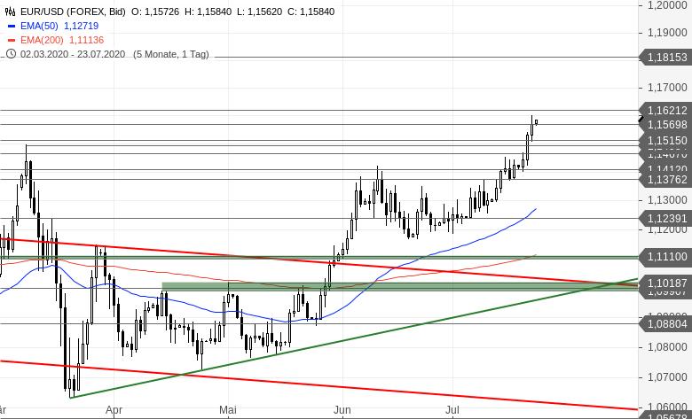 EUR-USD-Tagesausblick-Wunderbare-impulsive-Muster-Chartanalyse-Bastian-Galuschka-GodmodeTrader.de-2
