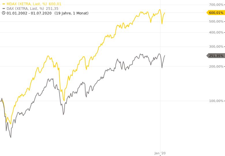 MDAX-Das-bessere-Investment-im-Vergleich-zum-DAX-Chartanalyse-Rocco-Gräfe-GodmodeTrader.de-1