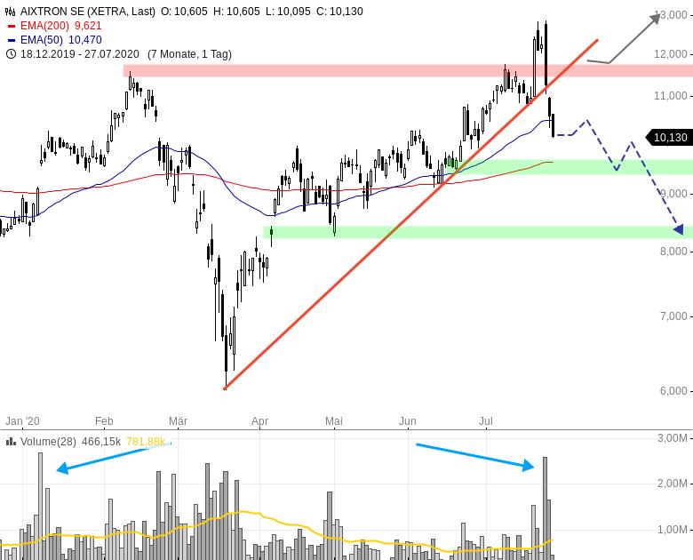 AIXTRON-Hält-die-10-00-EUR-Marke-Chartanalyse-Henry-Philippson-GodmodeTrader.de-1