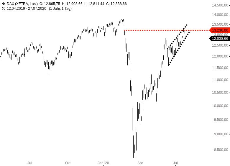 DAX-Die-Struktur-des-Anstiegs-seit-Juni-gefällt-mir-nicht-wirklich-Chartanalyse-Harald-Weygand-GodmodeTrader.de-2