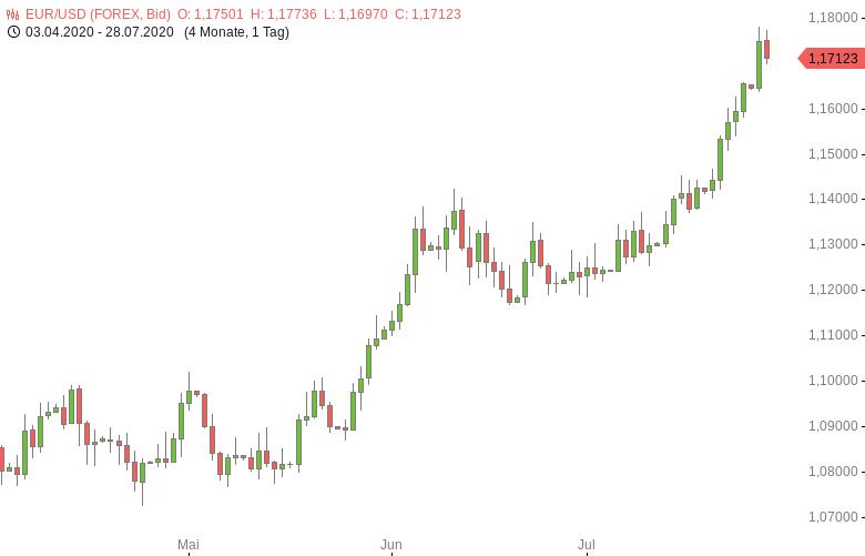 FX-Mittagsbericht-US-Dollar-erholt-sich-von-22-Monatstief-Tomke-Hansmann-GodmodeTrader.de-1