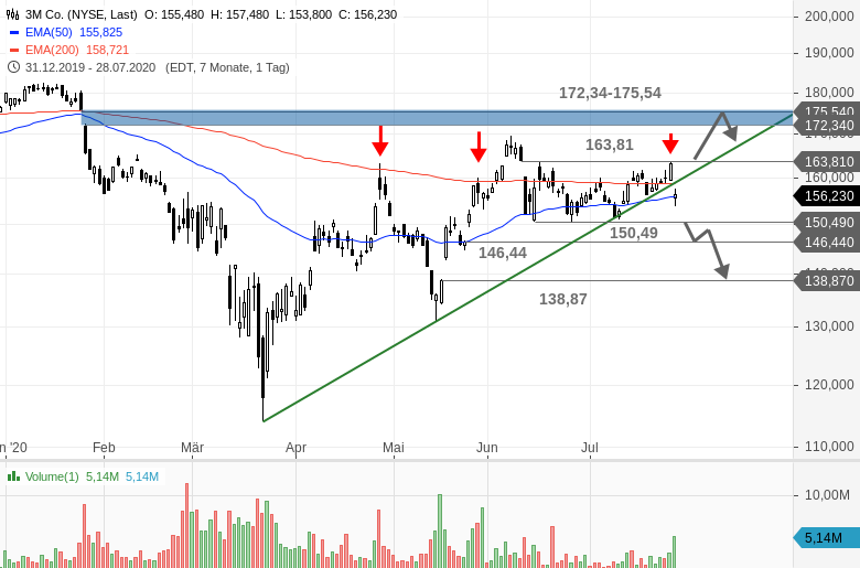 3M-Nach-Zahlen-Schlusslicht-im-Dow-Jones-Chartanalyse-Bastian-Galuschka-GodmodeTrader.de-1