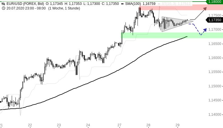 EUR-USD-Tagesausblick-US-Zinsentscheid-am-Abend-Chartanalyse-Henry-Philippson-GodmodeTrader.de-1