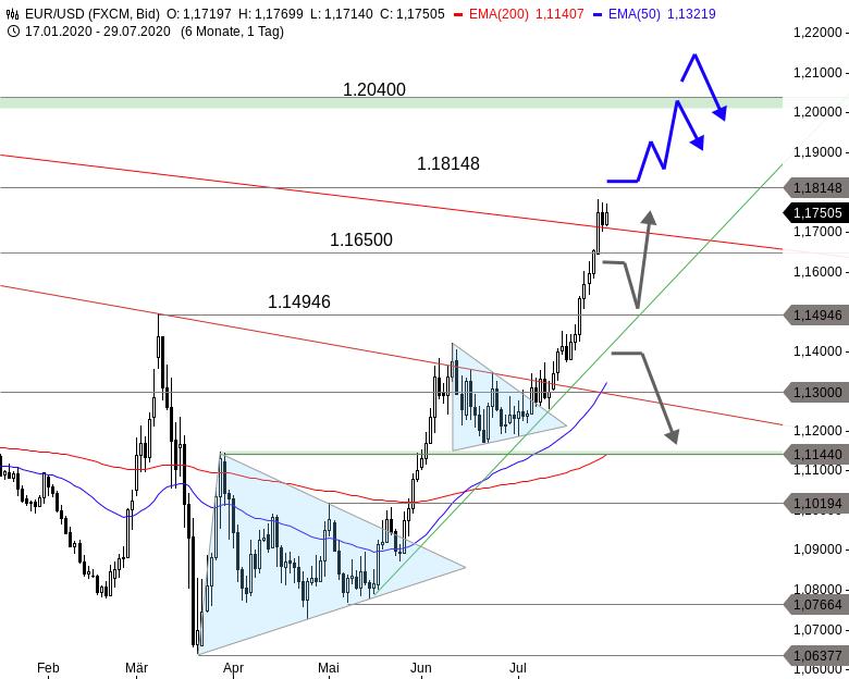 EUR-USD-Rally-könnte-jetzt-erst-richtig-durchstarten-Chartanalyse-Thomas-May-GodmodeTrader.de-1