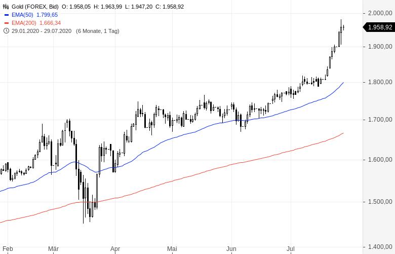 Goldman-Sachs-empfiehlt-weiter-GOLD-und-SILBER-Kommentar-Oliver-Baron-GodmodeTrader.de-1