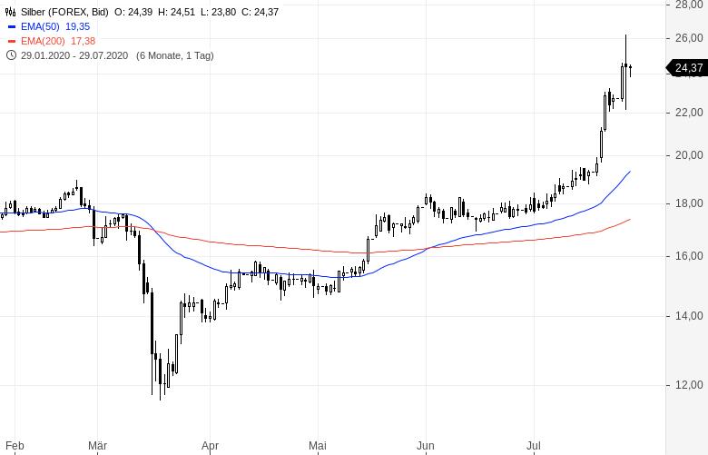 Goldman-Sachs-empfiehlt-weiter-GOLD-und-SILBER-Kommentar-Oliver-Baron-GodmodeTrader.de-2