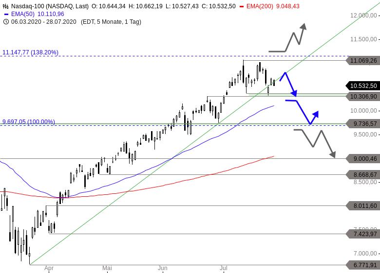 NASDAQ-100-Aufwärtstrend-wird-attackiert-Chartanalyse-Thomas-May-GodmodeTrader.de-1