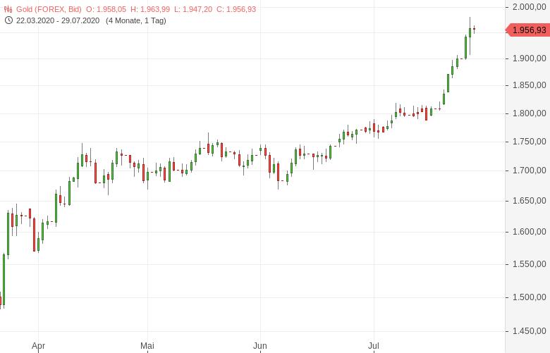 Gold-2-000er-US-Dollar-Marke-weiter-in-Reichweite-Tomke-Hansmann-GodmodeTrader.de-1