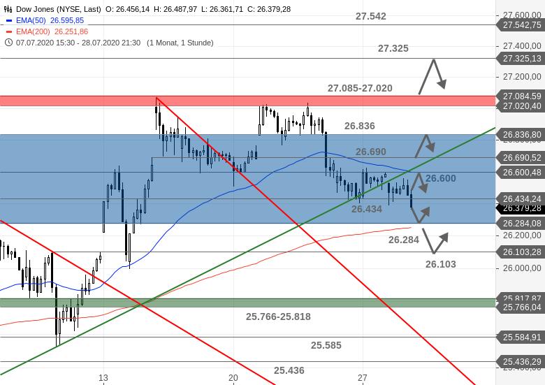 US-Ausblick-Heute-darf-wieder-die-Fed-ran-Chartanalyse-Bastian-Galuschka-GodmodeTrader.de-1