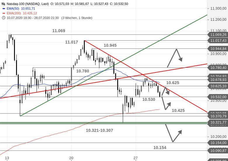 US-Ausblick-Heute-darf-wieder-die-Fed-ran-Chartanalyse-Bastian-Galuschka-GodmodeTrader.de-2