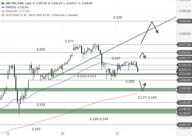 US-Ausblick-Heute-darf-wieder-die-Fed-ran-Chartanalyse-Bastian-Galuschka-GodmodeTrader.de-3