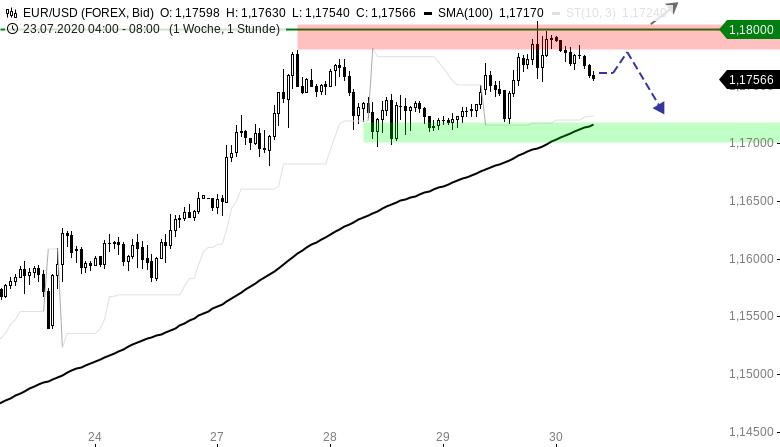 EUR-USD-Tagesausblick-Die-1-18er-Marke-wurde-erreicht-Chartanalyse-Henry-Philippson-GodmodeTrader.de-1