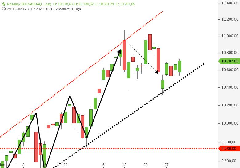 NASDAQ100-Immer-noch-auf-Steroiden-Chartanalyse-Harald-Weygand-GodmodeTrader.de-1