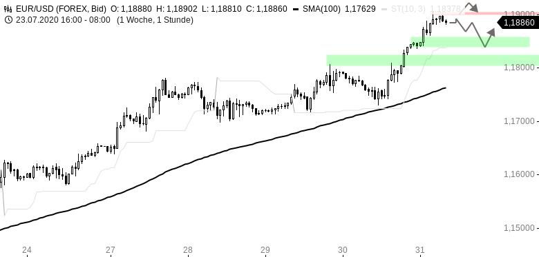 EUR-USD-Tagesausblick-Quo-vadis-Dollar-Chartanalyse-Henry-Philippson-GodmodeTrader.de-1
