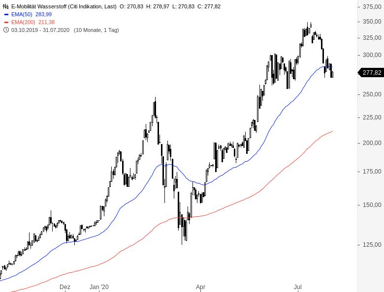 Rainman-Trading-Wasserstoff-Aktien-Spezial-Chartanalyse-André-Rain-GodmodeTrader.de-1