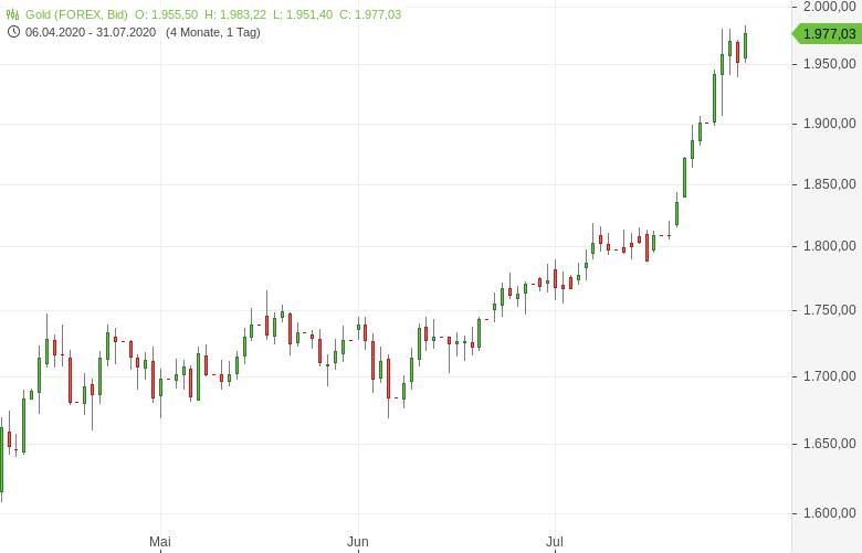 Gold-2-000er-US-Dollar-Marke-fest-im-Blick-Tomke-Hansmann-GodmodeTrader.de-1