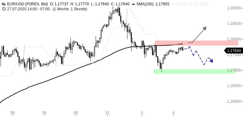 EUR-USD-Tagesausblick-Erholung-am-Abend-Chartanalyse-Henry-Philippson-GodmodeTrader.de-1