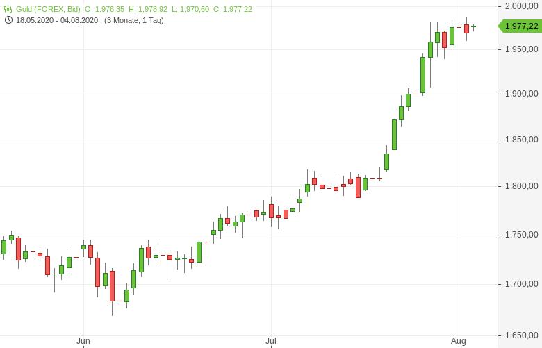 Gold-nach-neuem-Allzeithoch-weiter-nahe-2-000-US-Dollar-Tomke-Hansmann-GodmodeTrader.de-1