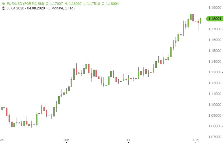 FX-Mittagsbericht-US-Dollar-fällt-wieder-Richtung-Zweijahrestief-zurück-Tomke-Hansmann-GodmodeTrader.de-1