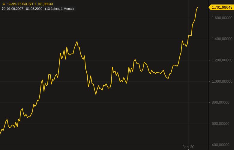 Goldpreis-klettert-erstmals-über-2-000-Dollar-Kommentar-Oliver-Baron-GodmodeTrader.de-2