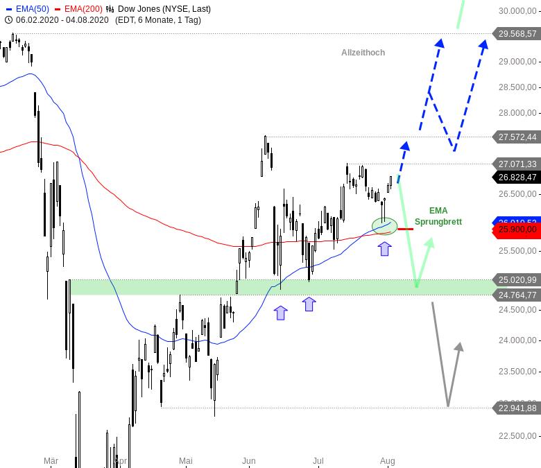 Rainman-Trading-Tradingchancen-bei-US-Techwerten-Chartanalyse-André-Rain-GodmodeTrader.de-1