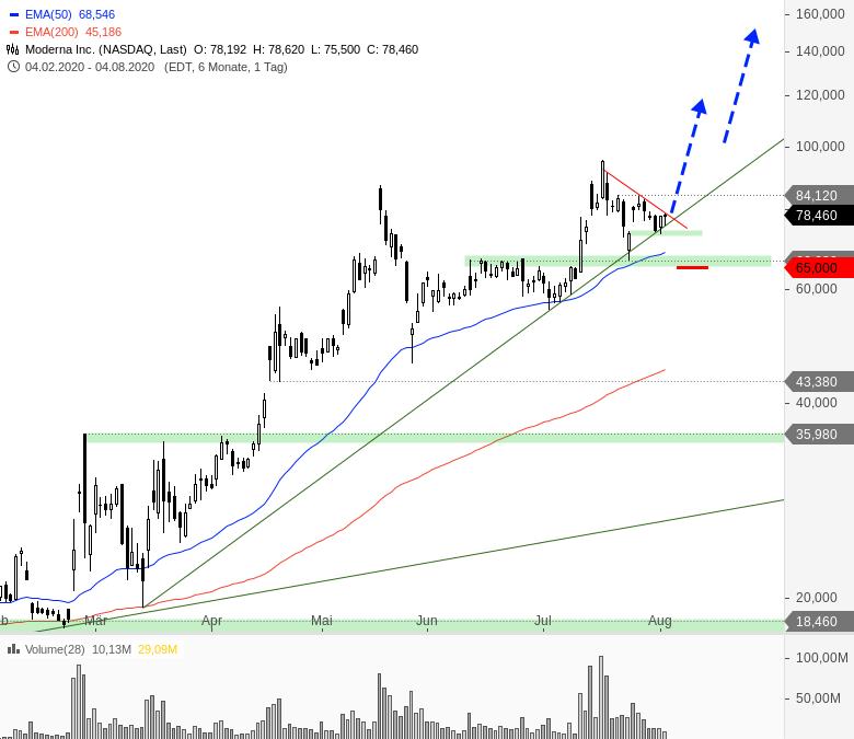 Rainman-Trading-Tradingchancen-bei-US-Techwerten-Chartanalyse-André-Rain-GodmodeTrader.de-2