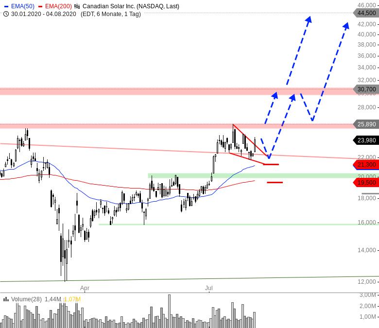 Rainman-Trading-Tradingchancen-bei-US-Techwerten-Chartanalyse-André-Rain-GodmodeTrader.de-3