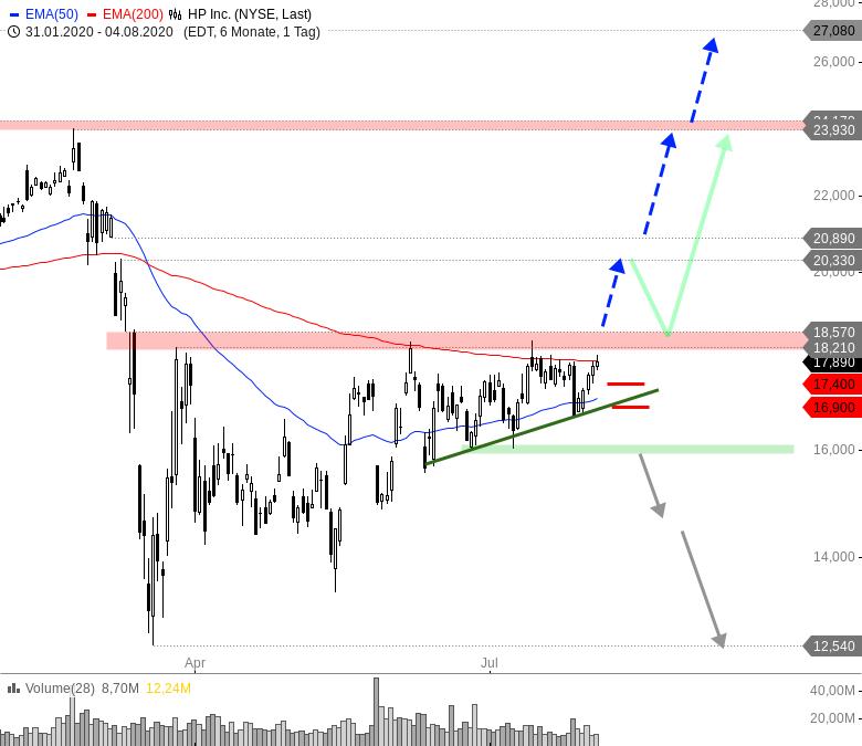 Rainman-Trading-Tradingchancen-bei-US-Techwerten-Chartanalyse-André-Rain-GodmodeTrader.de-4