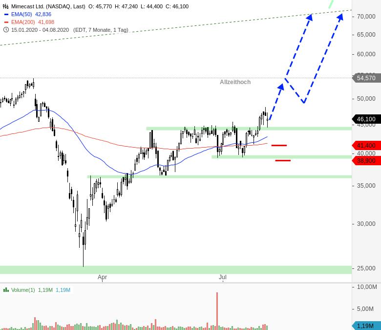 Rainman-Trading-Tradingchancen-bei-US-Techwerten-Chartanalyse-André-Rain-GodmodeTrader.de-5