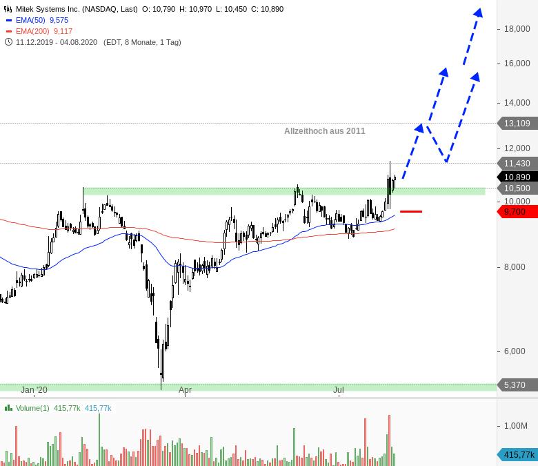 Rainman-Trading-Tradingchancen-bei-US-Techwerten-Chartanalyse-André-Rain-GodmodeTrader.de-6